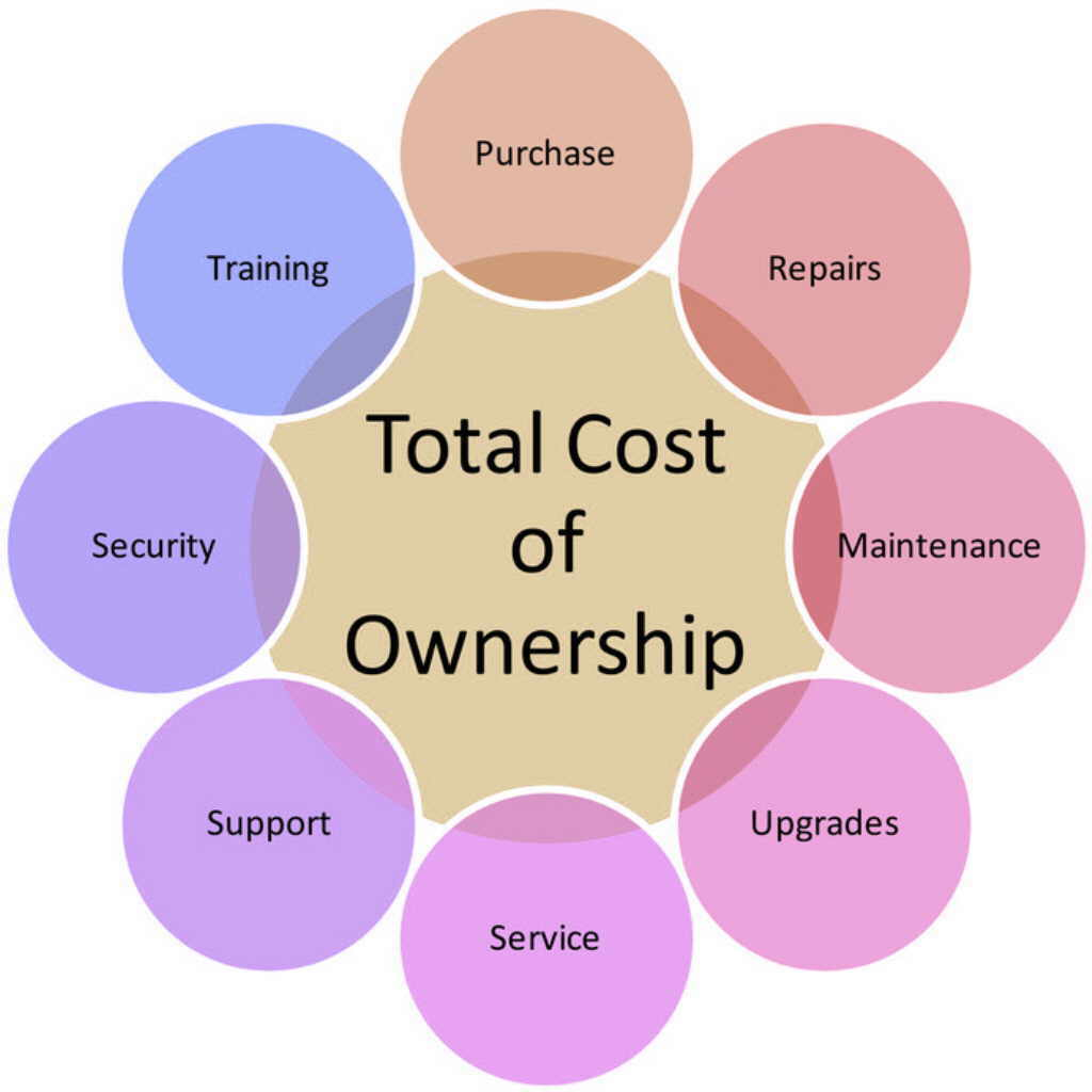 tco total cost of ownership thevillas co
